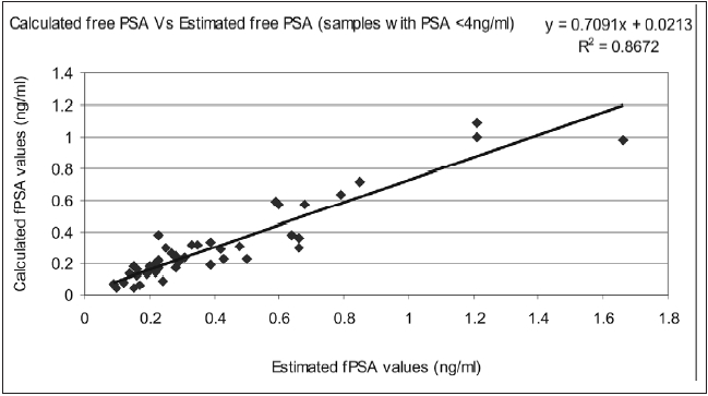 Correlation between calculated and estimated fPSA for samples