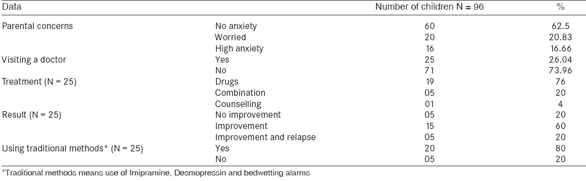 Table 3: Parental concerns / treatment of enuresis