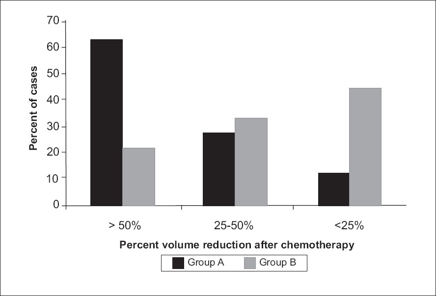 Figure 2: Volume reduction after chemotherapy in both Wilms' tumor and Neuroblastoma