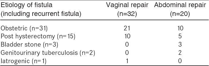 Table 3: Routes of fistula repair according to etiology of fistula