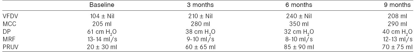 Table 2: Result comparing urodynamic values before and after injection