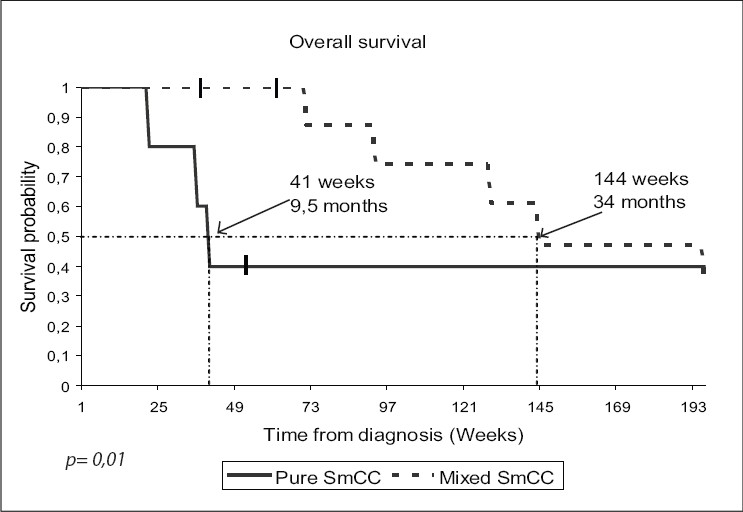 Figure 4: Overall survival in patients with pure neuroendocrine tumors of bladder vs. tumors with mixed histology: The median duration of survival (indicated by the dotted lines) was 34 months in the mixed small cell carcinoma (SmCC) group, as compared with 9.5 months in the pure SmCC group (P = 0.01)
