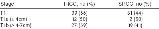 Table 2: T1 stage and sub-classification of IRCC and SRCC