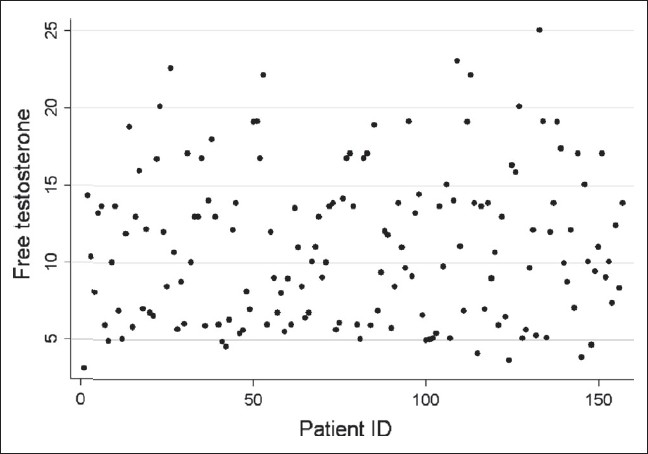 Figure 1: Scatter plot of free testosterone for each patient