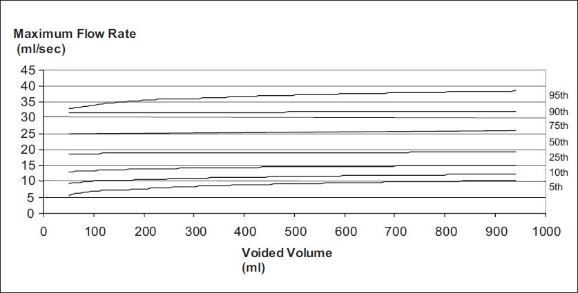 Figure 1 :Uroflowmetry nomogram for maximum flow rates in the male population 16-50 years old in India
