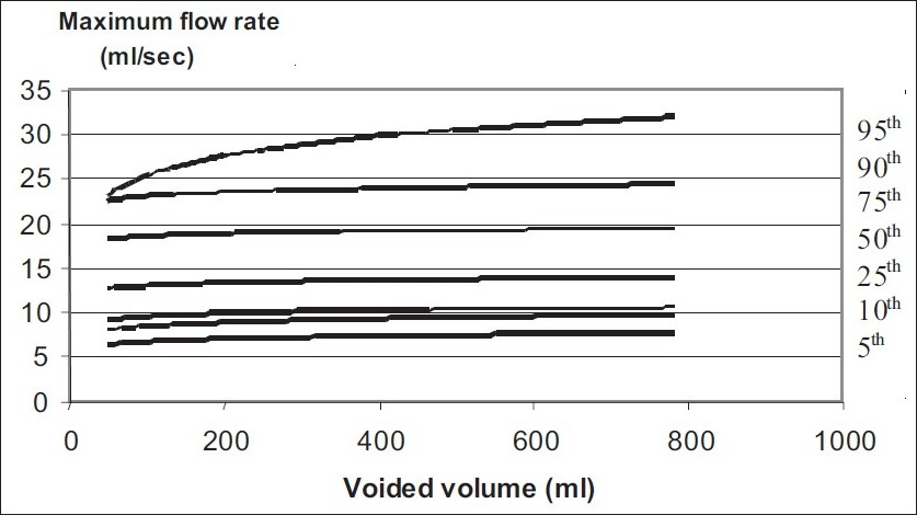 Figure 2 :Uroflowmetry nomogram for maximum flow rates in > 50 year old male population in India