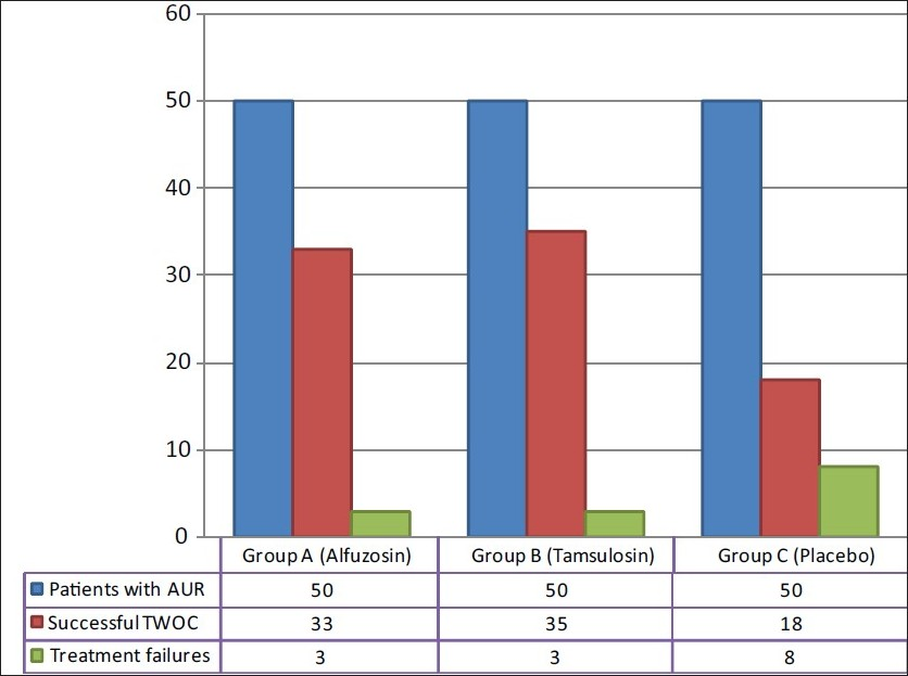 Figure 1 :Successful TWOC in each group of patients