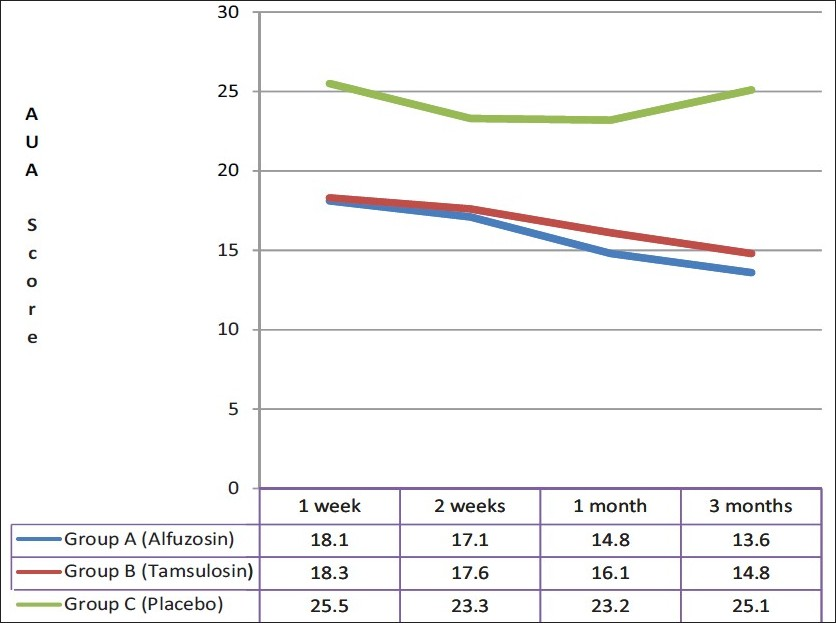Figure 2 :Comparison of AUA Score in follow up