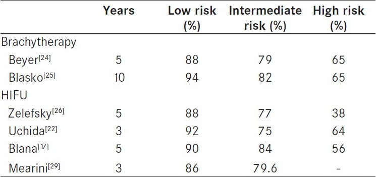 Table 2 :Outcomes following brachytherapy or high-intensity focused ultrasound according risk classifi cation