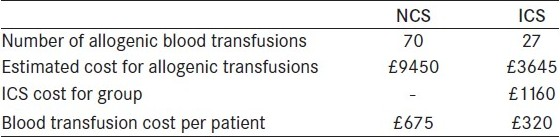 Table 3 :Estimation of cost for blood transfusion