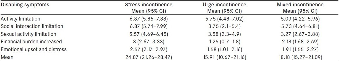 Table 5 :Impact of urinary incontinence on the quality of life