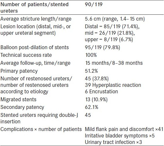 Table 2 :Summary of our experience with the use of self-expandable MS in the treatment of malignant ureteral obstruction