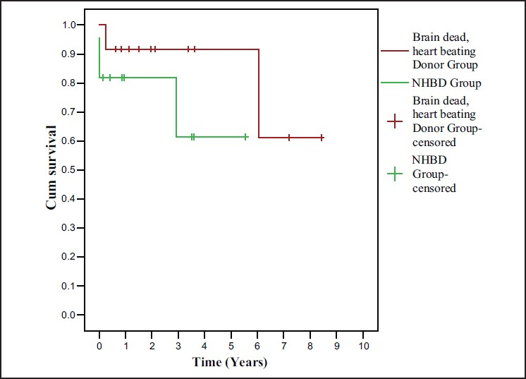 Figure 5: Kaplan curve for graft survival of NHBD Vs brain dead, heart beating donor group