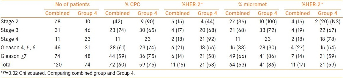 Table 4: Comparison between the combined group and Group 4
