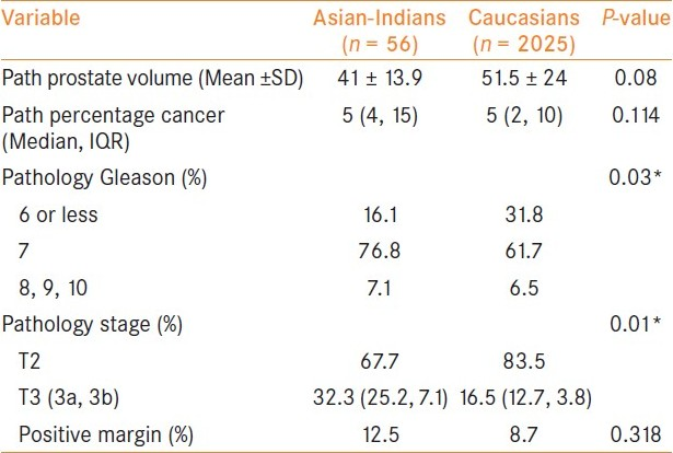 Table 2: Pathological data and biochemical recurrence data comparing Asian-Indians vs. Caucasians