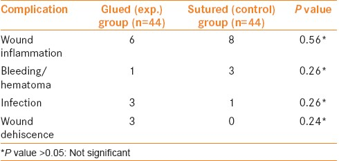 Table 1: Postoperative complications in two groups