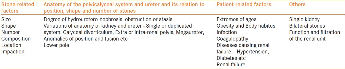 Table 2: Various factors that are useful in the clinical decision-making process of management of urinary calculi