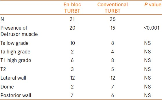 Table 1: Stage and grade of tumors in the two groups on first TURBT