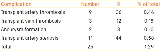 Table 1: Incidence of vascular complications in our series