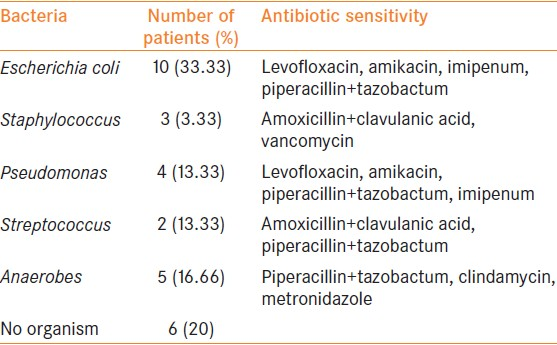 Table 2: Bacteriological culture and sensitivity