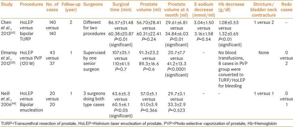 Management Of Large Prostatic Adenoma Lasers Versus