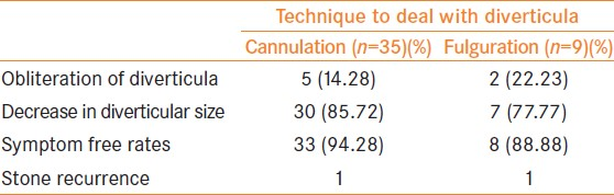Table 3: Outcomes of PCNL