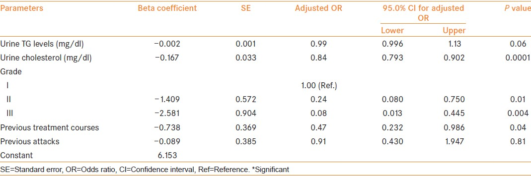 Table 4: Associated factors with the outcome (response/failure): Multivariate logistic regression analysis