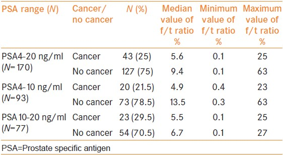 Table 1: Median value of f/t PSA at different PSA levels