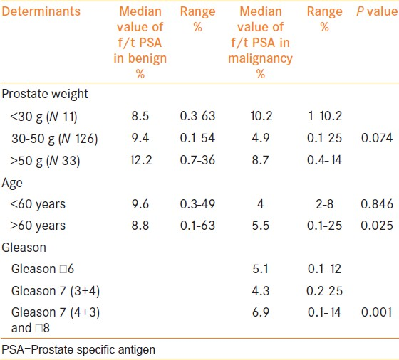 Table 3: Effect of age, prostate weight and Gleason grades on the f/t PSA levels