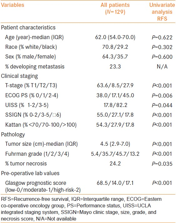 Table 1: Patient characteristics; univariate analysis of recurrence-free survival