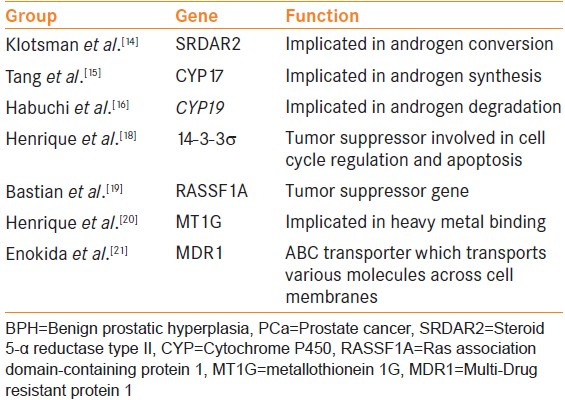 Table 2: Common genetic anomalies shared between BPH and PCa