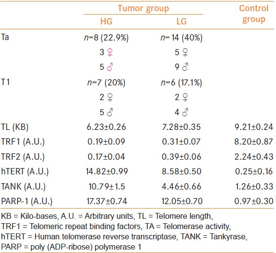 Table 1: Histological results and mean values of the analyzed parameters in both groups (tumor group and control group)