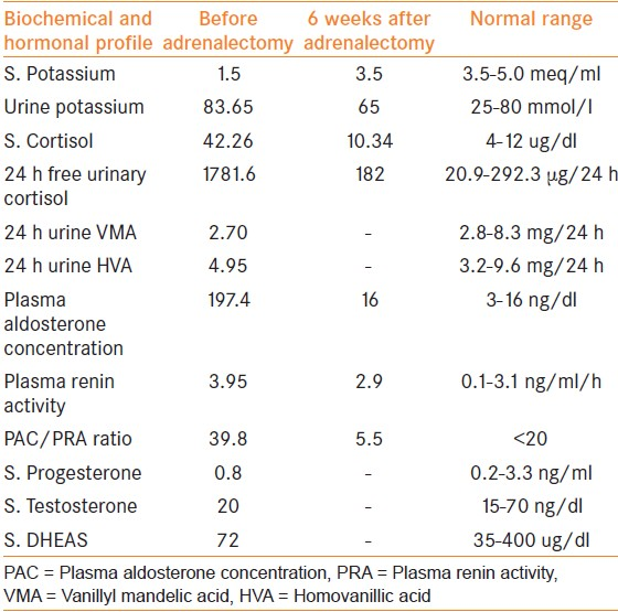 Table 1: Pre- and post-operative lab values