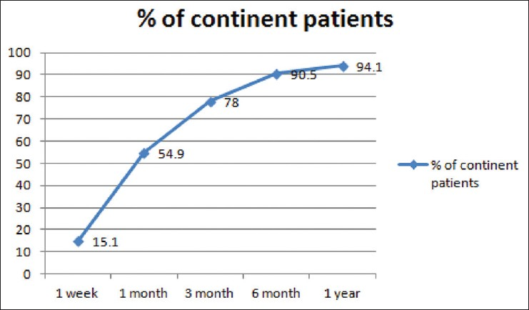 Figure 1: Graph showing percentage of patients achieving continence during follow up
