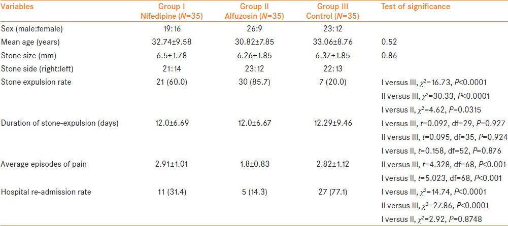 Table 1: Demographic data of all 3 groups