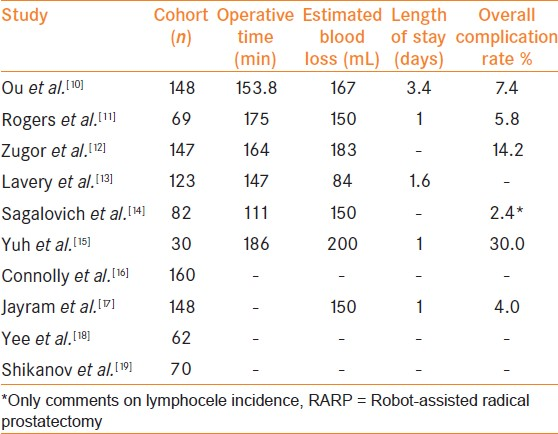 Table 4: Summary of perioperative outcomes in a series looking at robot-assisted radical prostatectomy outcomes in patients with high-risk PCa