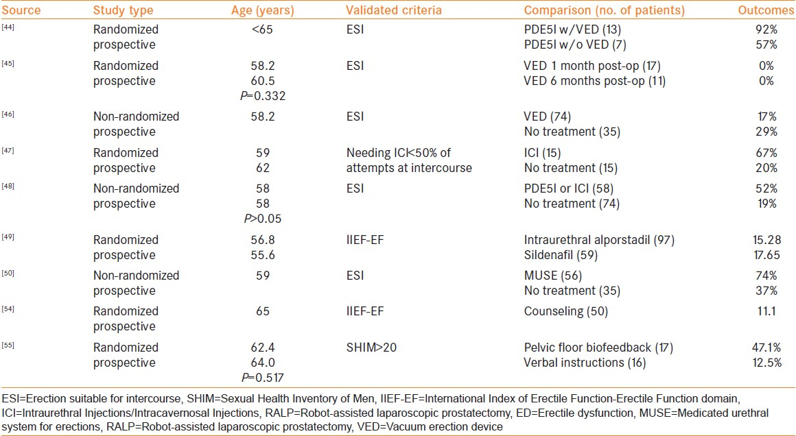 Table 4: Studies included in analysis for ED management following RALP