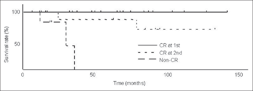Figure 3:Cause-specific survival rates (CSS) of complete response (CR) at the first evaluation, CR at the second evaluation and the non-CR. Five-year CSS of these three groups were 100% (<i>n</i>=21), 85.9% (<i>n</i>=9) and 0% (<i>n</i>=7), respectively. Five-year CSS of CR groups were significantly higher than that of non-CR group (<i>P</i><0.0001, <i>P</i>=0.0163, respectively)