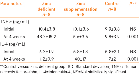 Table 3: The effect of zinc deficient diet and zinc supplementation on mean±SD serum T helper cytokine levels in rats