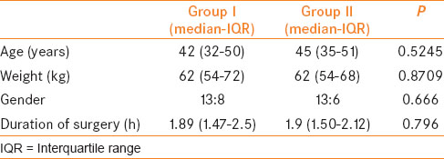 of buprenorphine in prolonging the duration of post operative analgesia in percutaneous