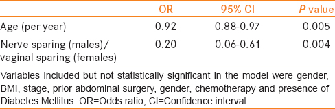 Table 3: Multivariate logistic regression analysis of clinicopathological variables and need to perform CIC