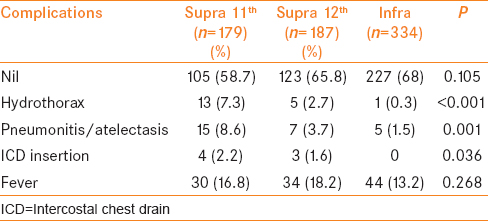 Table 3: Comparison of complications in three groups of patients