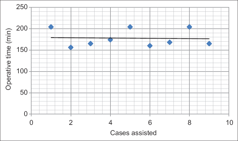 Figure 1: Linear regression model for operative time for assistant 1 for radical prostatectomy. Each point represents mean operative time of five sequential cases