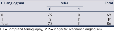 Table 4: Comparision of frequency of early renal branching