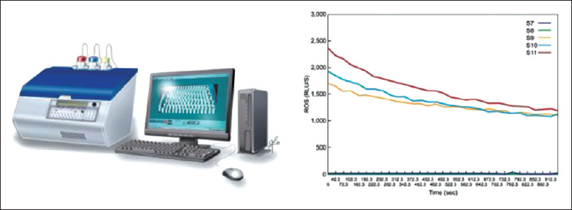 Figure 2: Reactive oxygen species measurement by chemiluminescence assay: AutoLumat 953 Plus Luminometer connected to a computer with a sample result graph