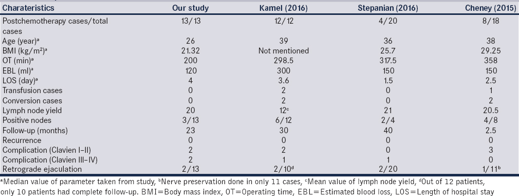 Table 2: Comparison of studies
