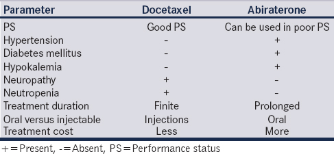 Table 1: Comparison of abiraterone and docetaxel in practice