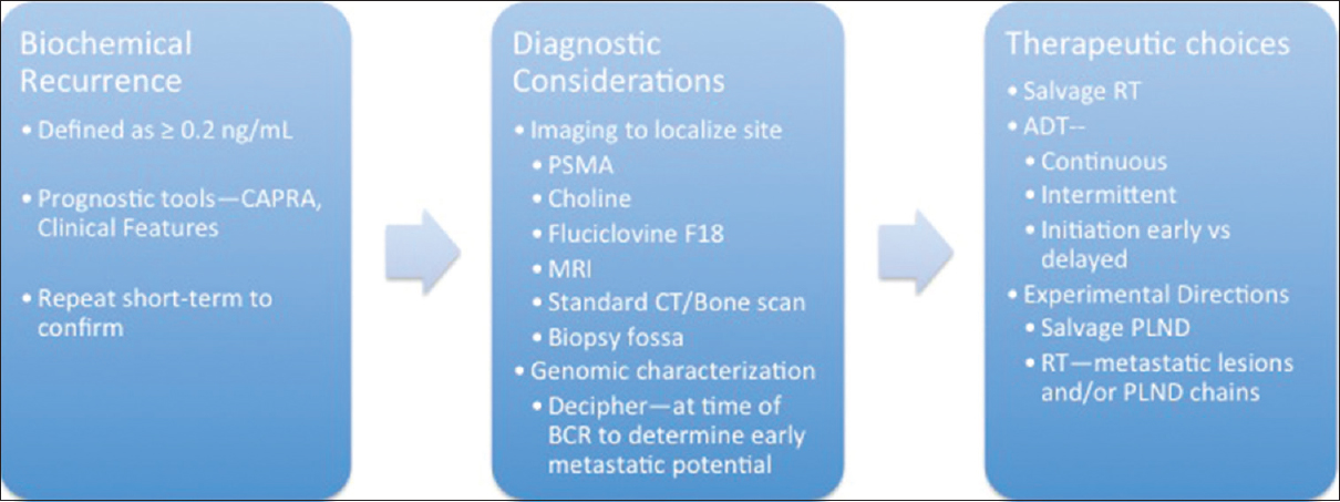 Biochemical recurrence after radical prostatectomy: Current
