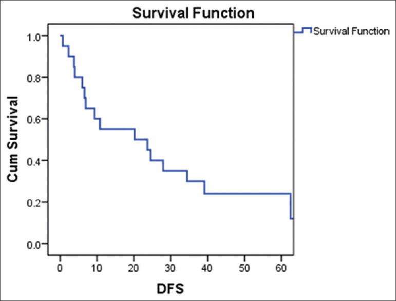 Figure 3: Kaplan–Meier curve for disease-free survival probability