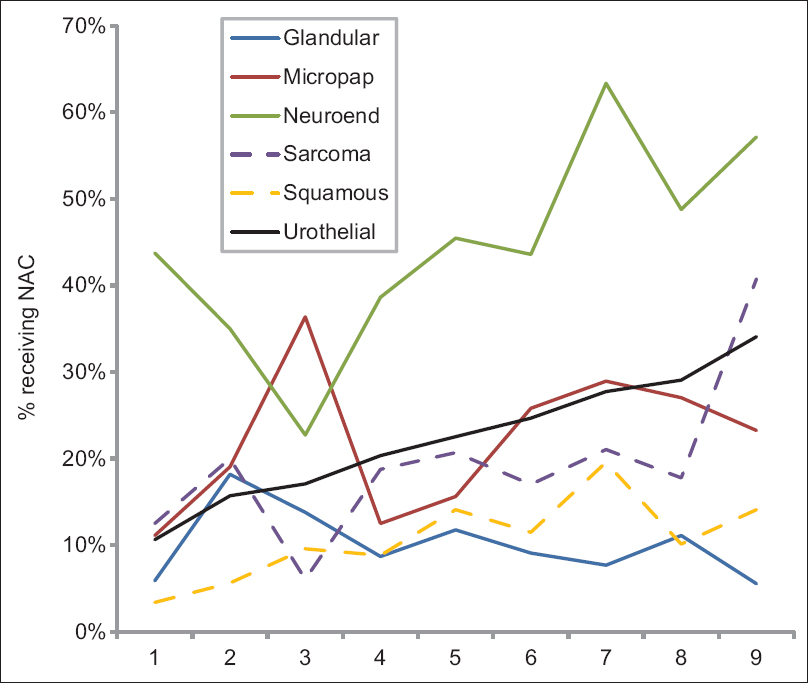 Figure 3: Percentage of cases receiving neoadjuvant chemotherapy by histology by year. There was a linear increase in percentage receiving neoadjuvant chemotherapy for urothelial histology across years. For the other histologies, the increase was more irregular. This is likely due to small <i>n</i>, which leads to increased  error in the estimate of percentage neoadjuvant chemotherapy. In general, neuroendocrine histology had higher percentage neoadjuvant chemotherapy than other histologies